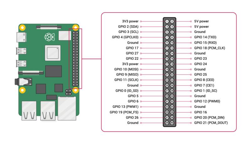 GPIO-Pinout-Diagram-2