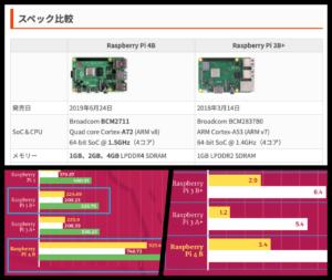新型ラズパイ4と旧ラズパイ3B+のスペック比較