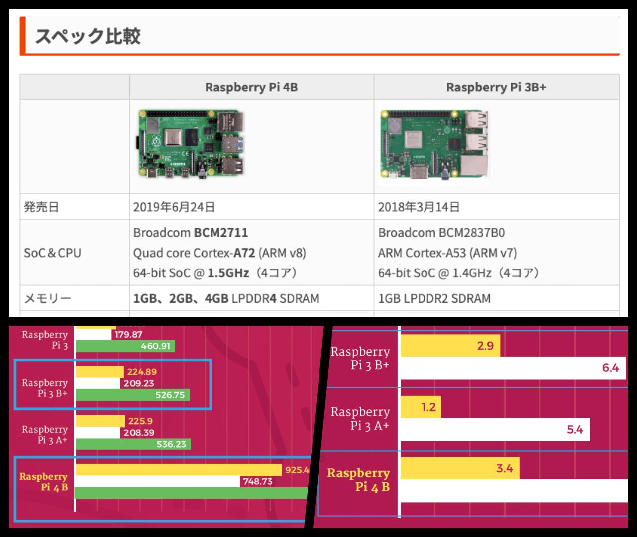 Raspberry Pi 4Bと3B+の比較