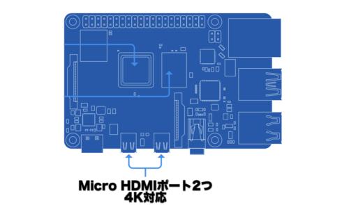 Micro HDMIポート図