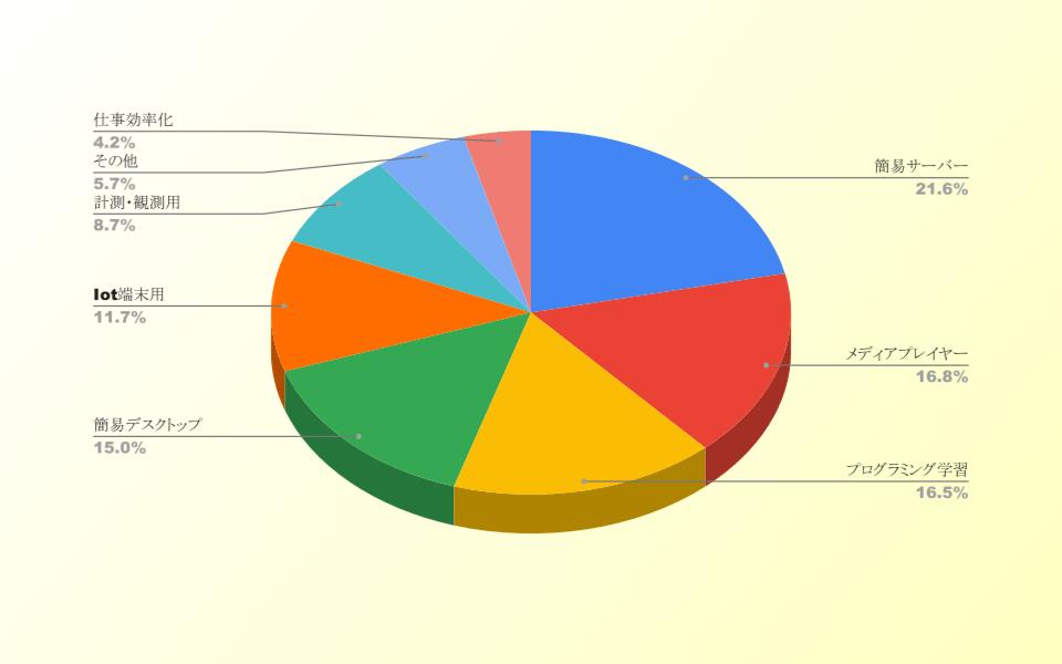 survey-first-title