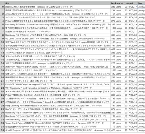 CSVの結果画面